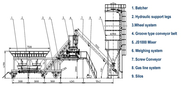 how to build a concrete batching plant